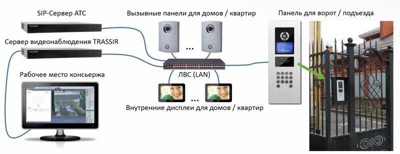 TRASSIR Video Intercom (3)