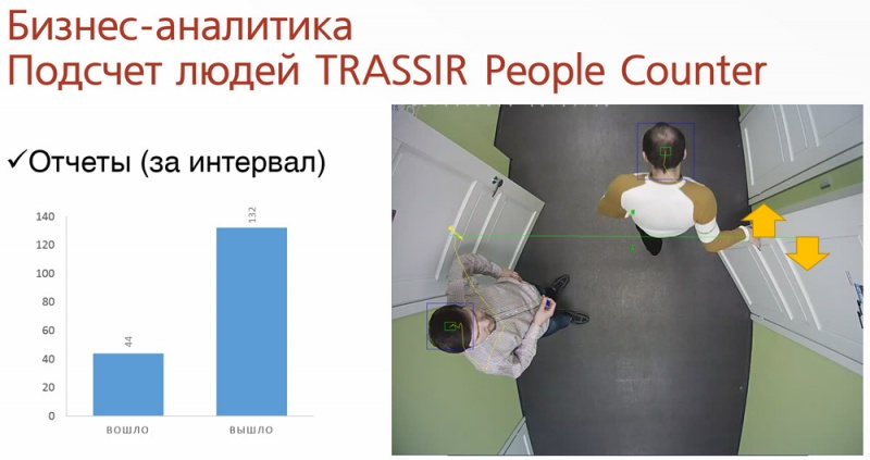 TRASSIR People Counter (4)